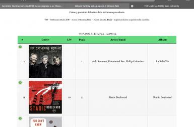 Stanic Boulevard tra i primi tre album piú votati su Jazzinfamily.com